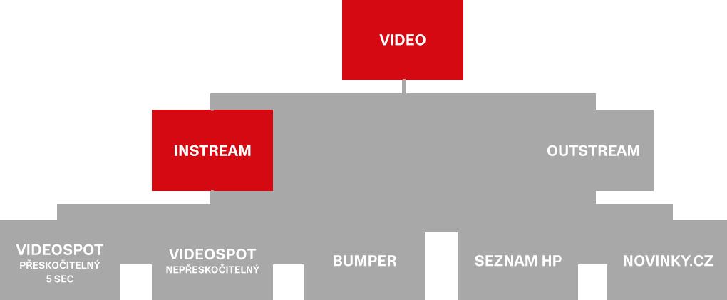 Formáty videoreklamy