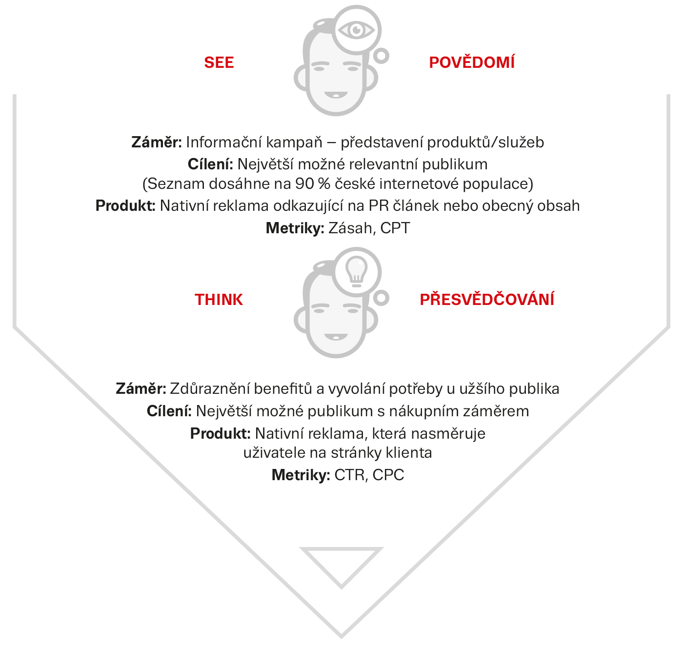 Obrazek: vyobrazeni dvou fazi
