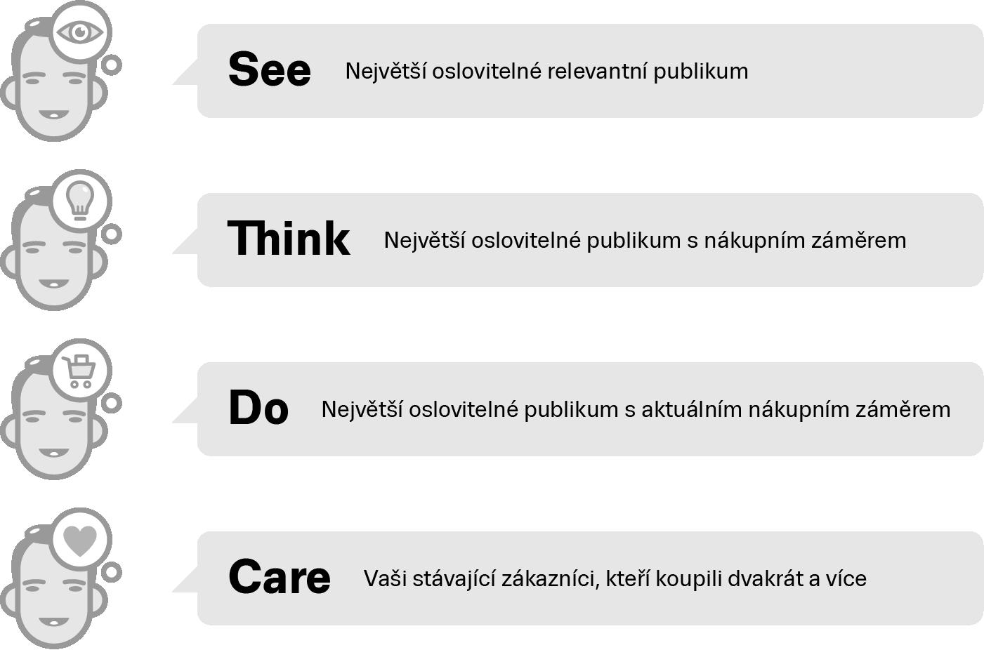 Obrazek2: see think do care vysvětlení
