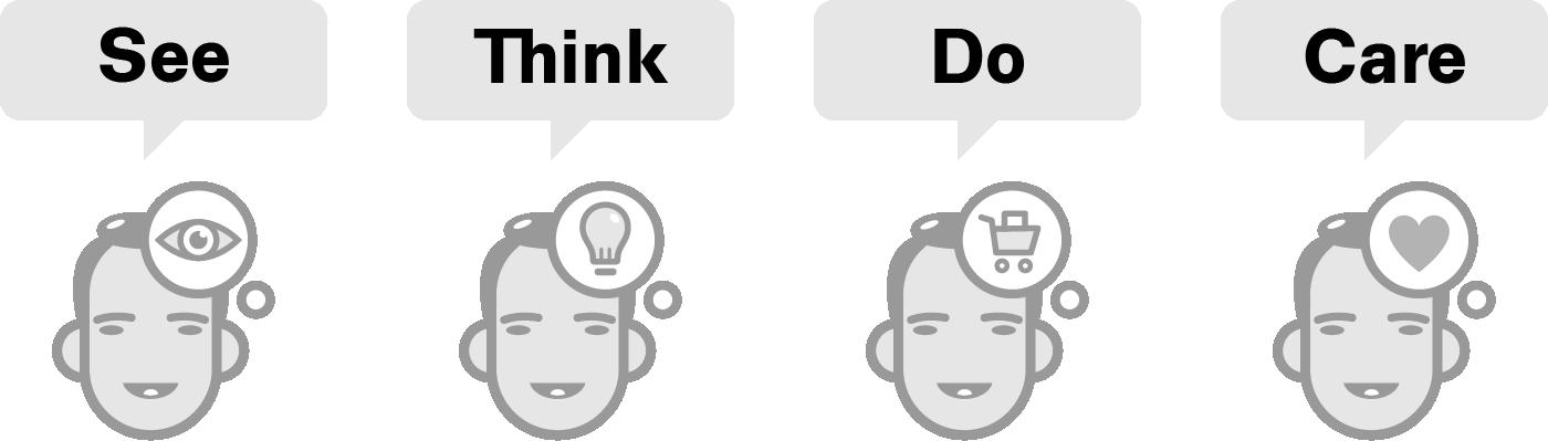 Obrazek1: hlavy see think do care